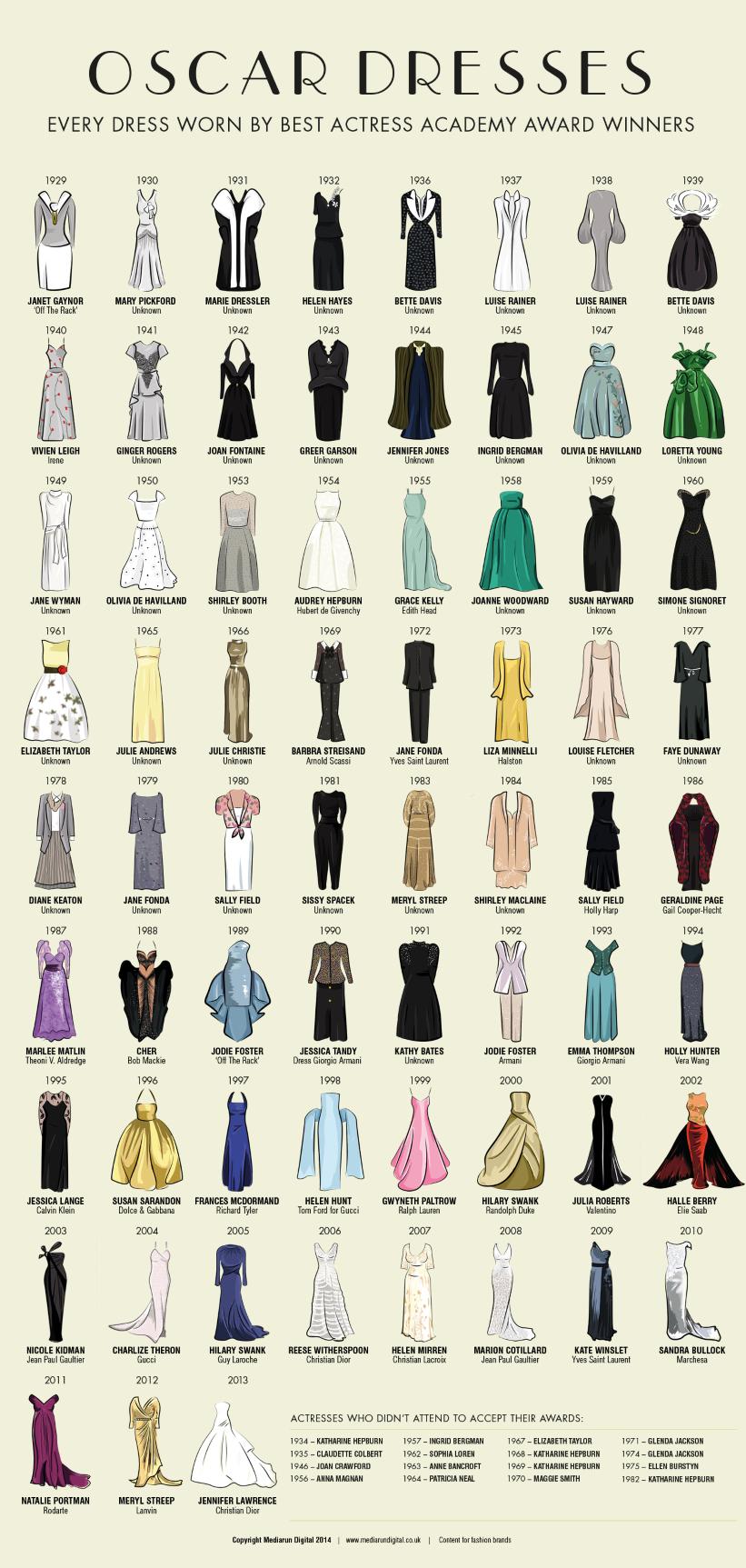 Tutti gli abiti degli Oscar